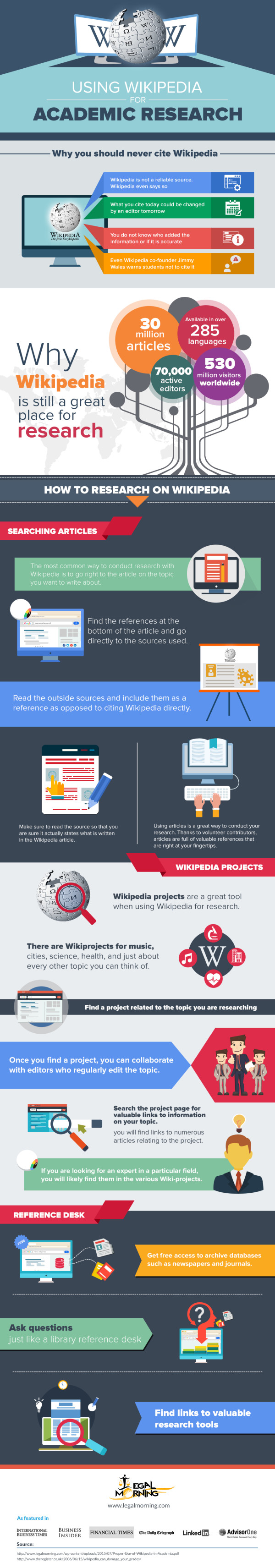 Infographic wiki