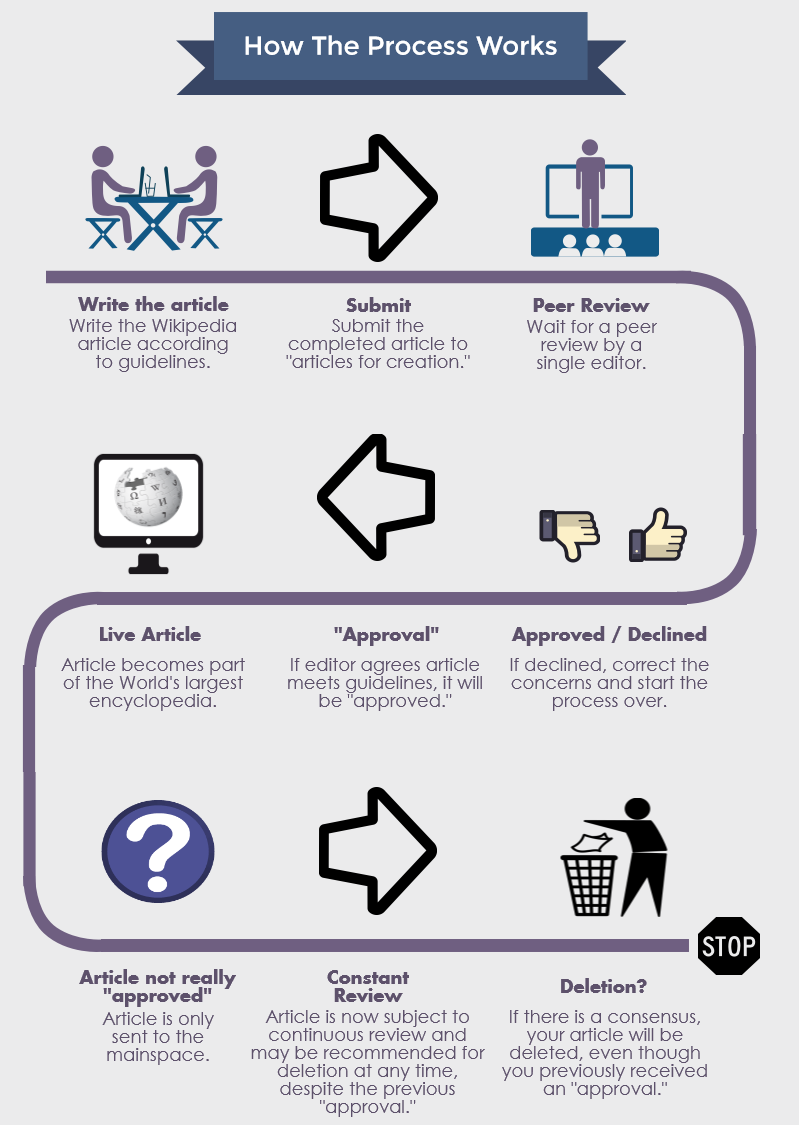 Wikipedia approval process