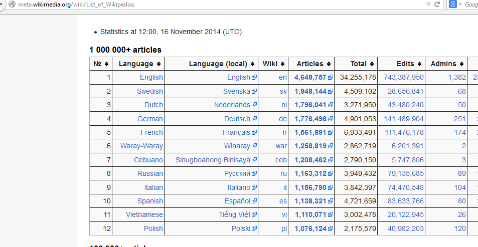 translate wikipedia articles Russian statistics