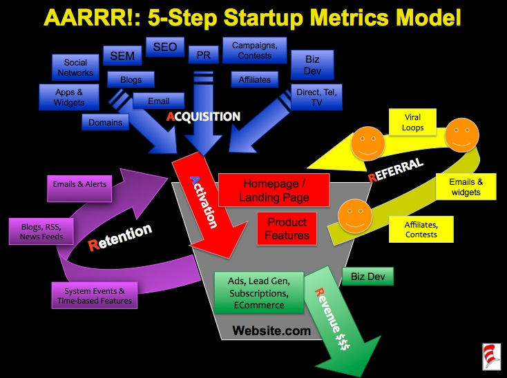 Wikipedia Pages For Startup Companies