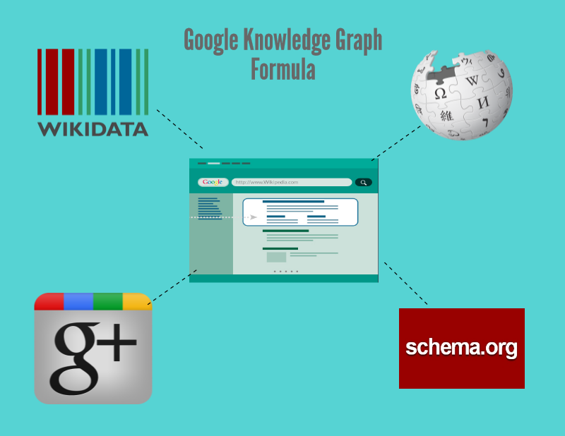 Google Knowledge Graph Chart