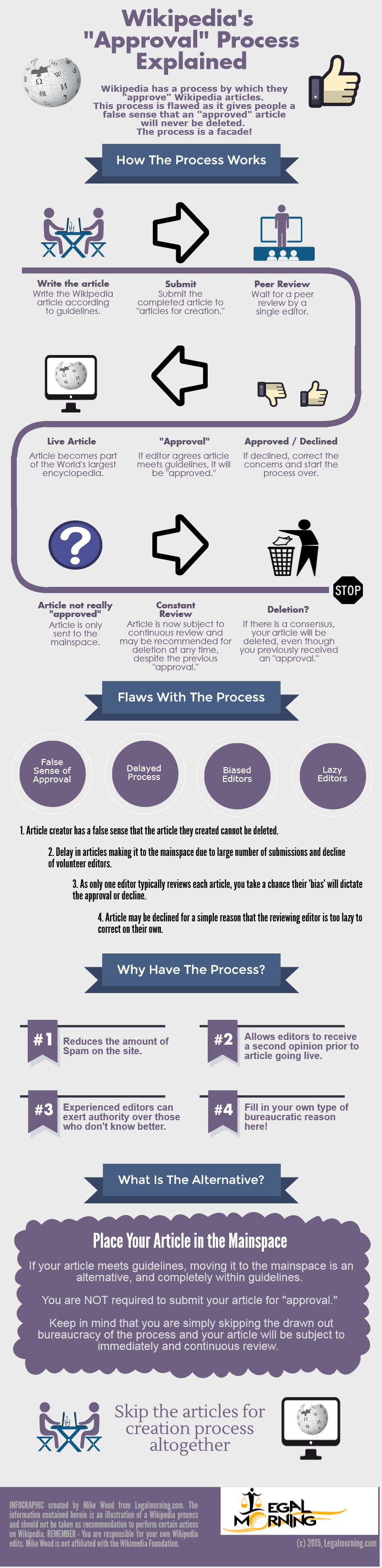 Wikipedia article review process