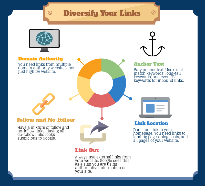 how-to-accomplish-link-diversity