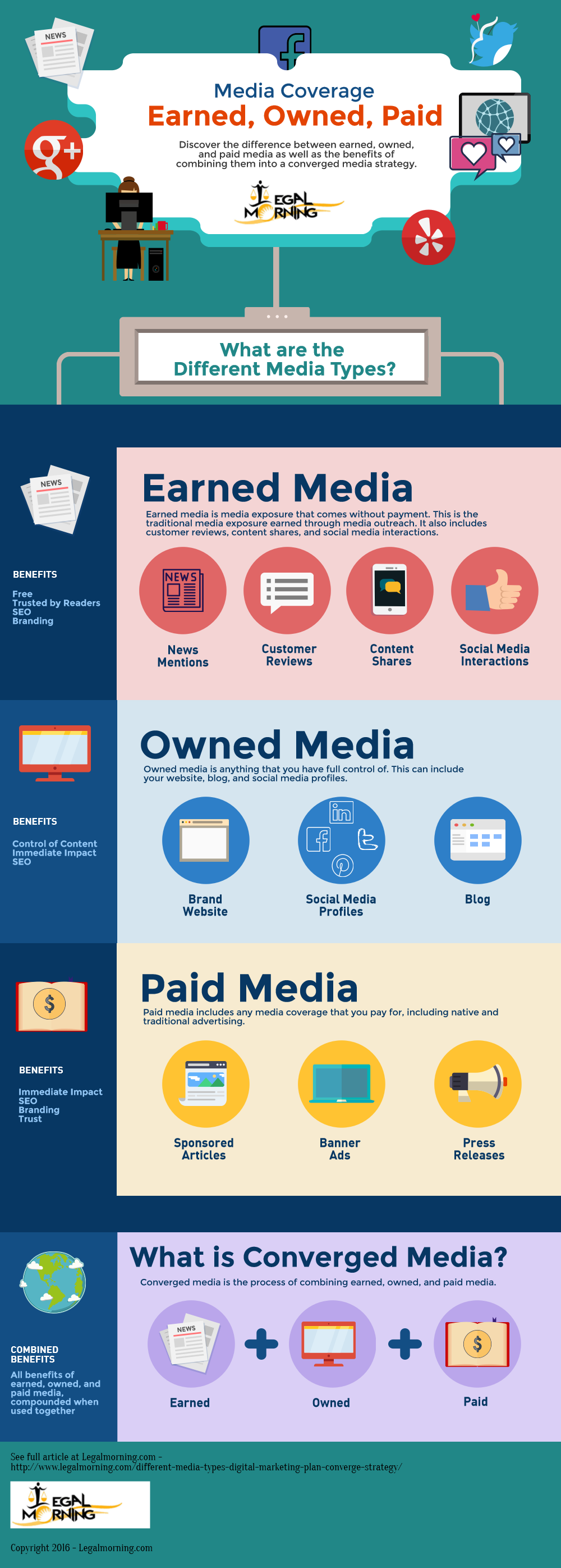 Earned, Owned, Paid Media Infographic